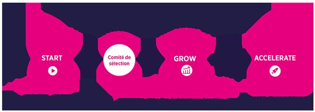 Accélérer Startups